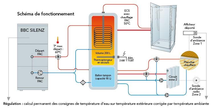 Schéma de fonctionnement d'une pompe à chaleur pour maison